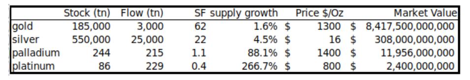 主要金属のSF比率